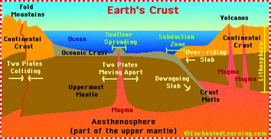 earth'scrust